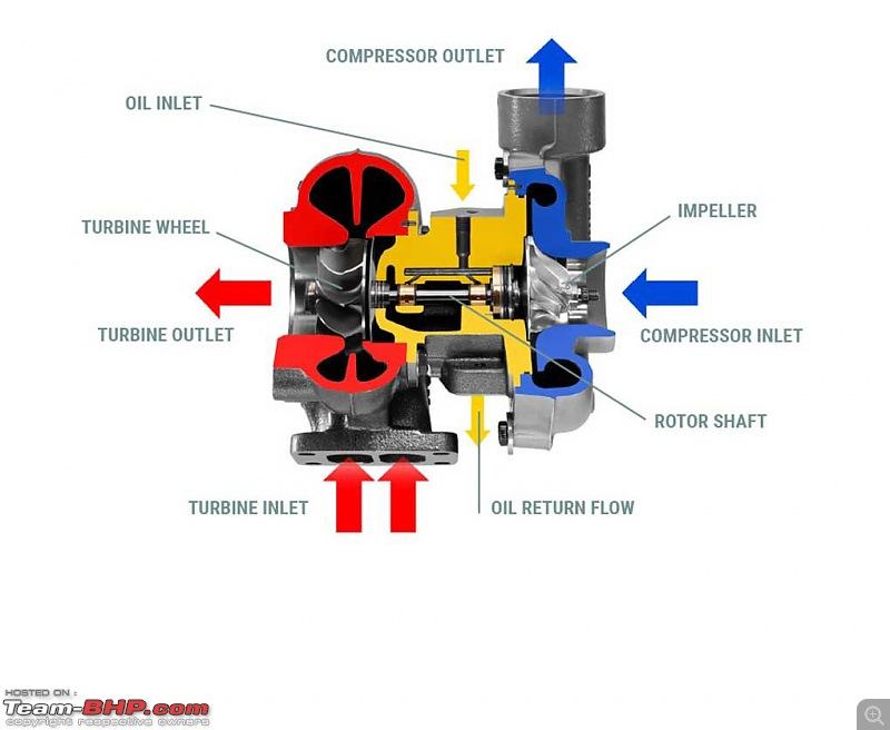 Diesel Engine Runaway - What it is, and how to stop it-turbolader_separator_en_separator.jpg