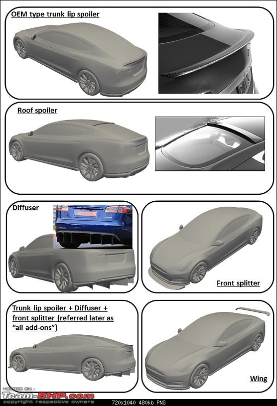 Aerodynamics, simulations and the Tesla Model S-geometriespng.png