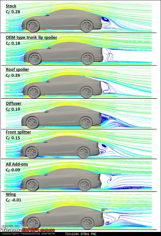 Aerodynamics, simulations and the Tesla Model S-csstreamlines.png