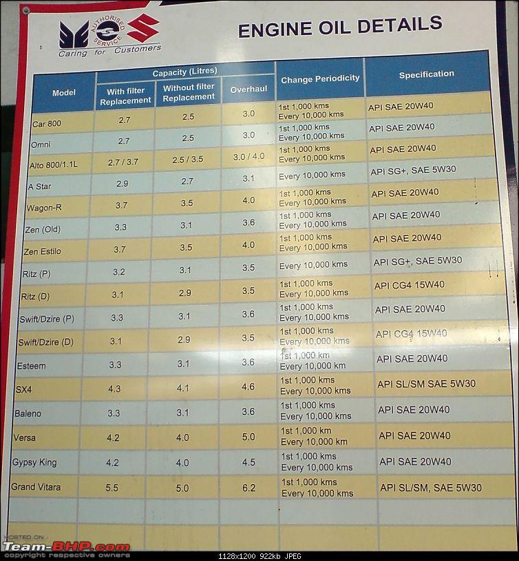 Engine oil change at 5000 or 10000kms?-dsc06946.jpg