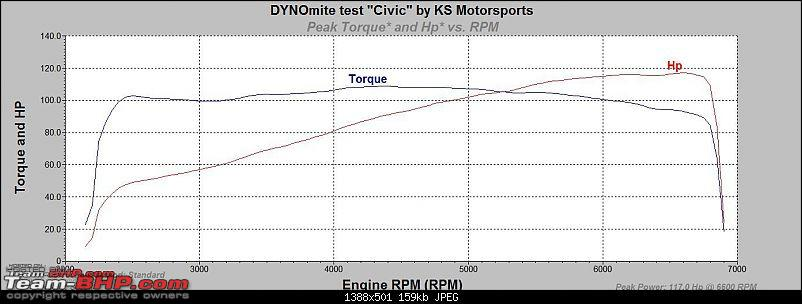 Torque & Power Graph of Indian Cars - Starting with Maruti Suzuki Swift Petrol-civic-stock-dyno-run.jpg