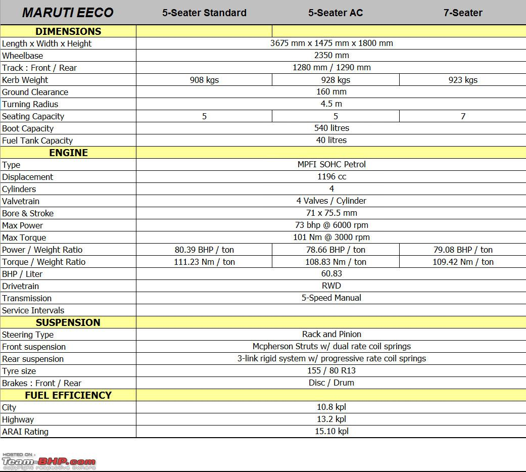 Maruti Eeco Technical Specifications Amp Feature List