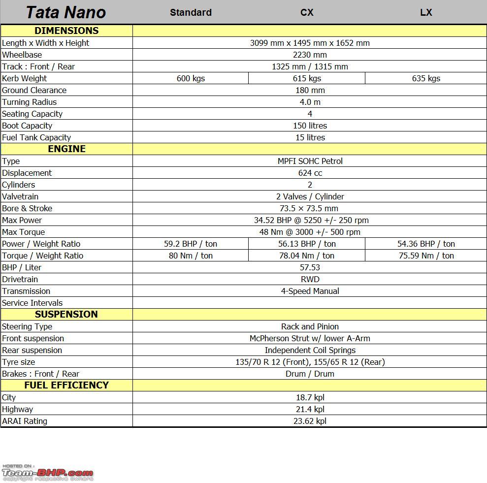 535417d1303734097-tata-nano-technical-sp