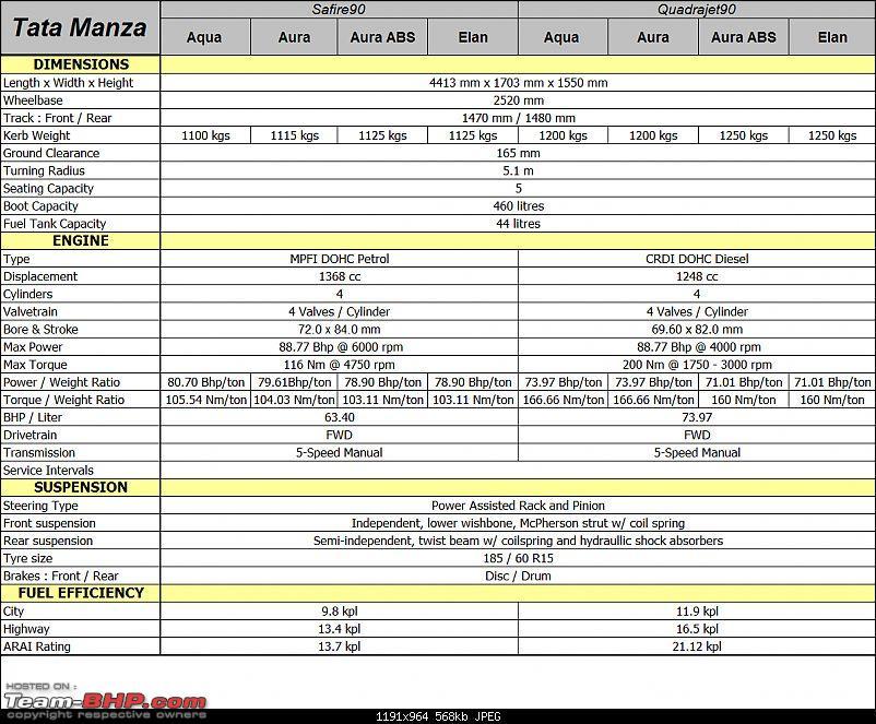 Tata Manza - Technical Specifications & Feature List-manzaspec01.jpg