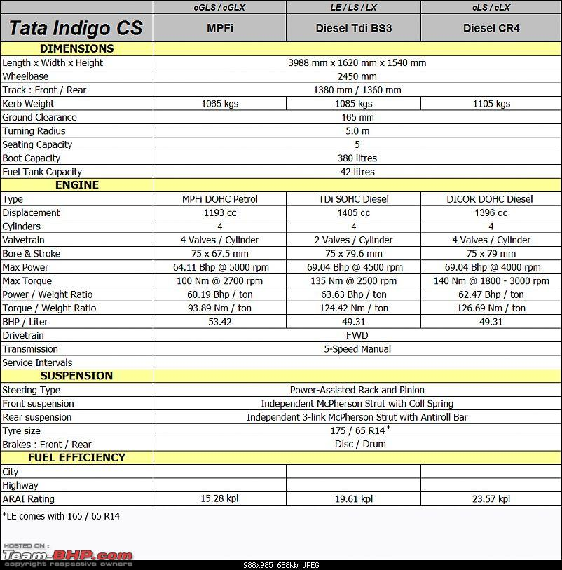 Tata Indigo CS - Technical Specifications & Feature List-indigocsspec01.jpg