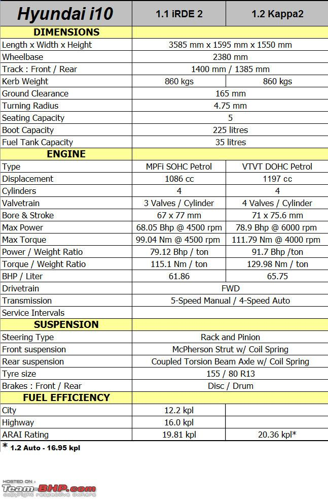 Hyundai I10 Technical Specifications Amp Feature List