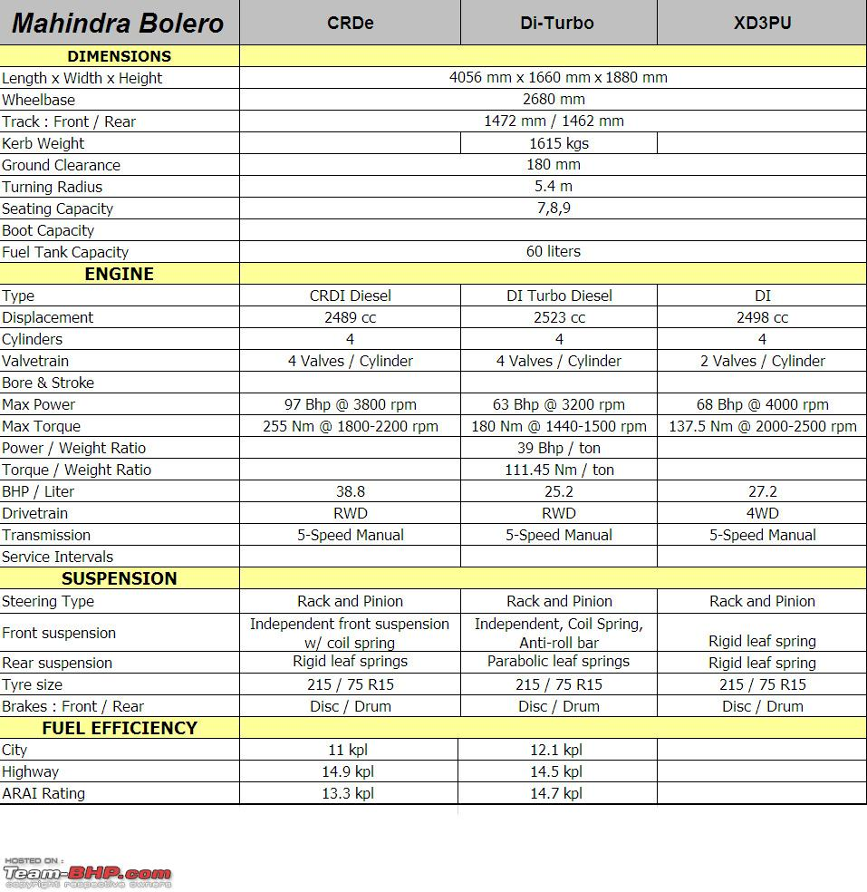 Mahindra Bolero Technical Specifications Amp Feature List