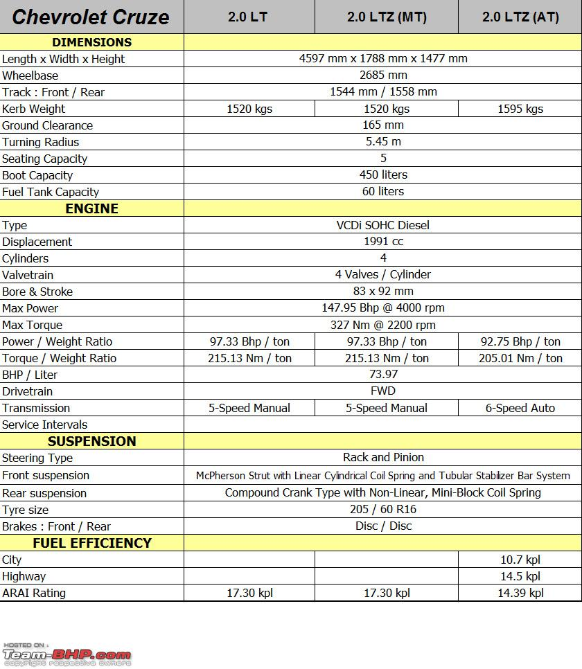 Chevrolet Cruze - Technical Specifications & Feature List ...