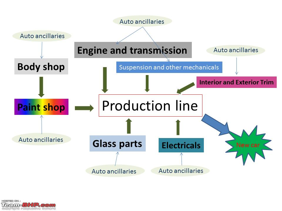 How cars are made from Materials - Team-BHP