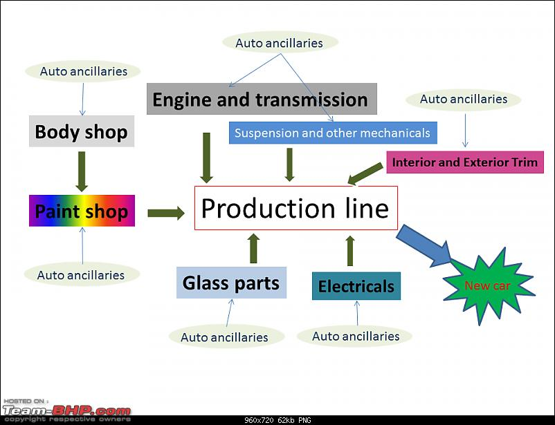 How cars are made from Materials-car-plant3.png
