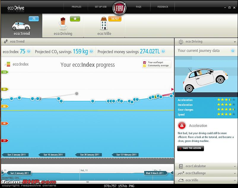ECO:Drive is working in Fiat Linea !!!-ecodrive9311.png