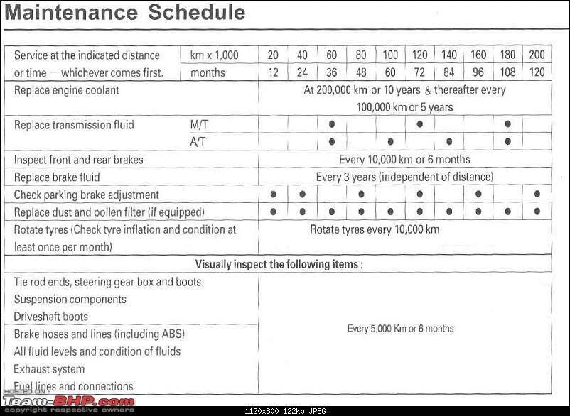 Honda Civic : Maintenance, Service Costs and Must dos-page2.jpg