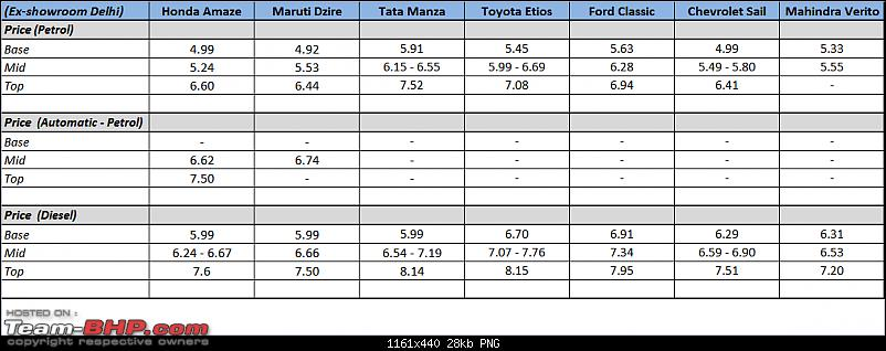 Review: 1st-gen Honda Amaze (2013)-honda-amaze-price-final.png