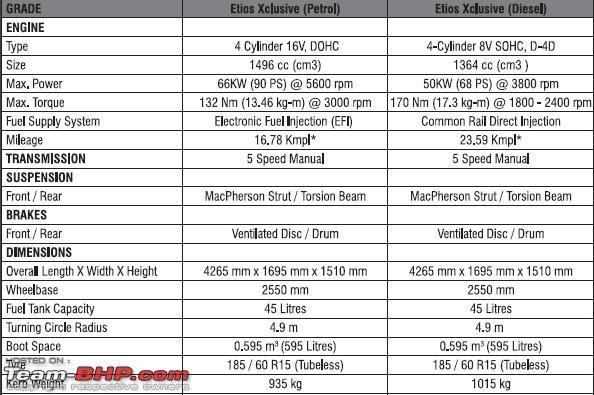 Name:  Etios Specs.png Views: 12042 Size:  56.5 KB
