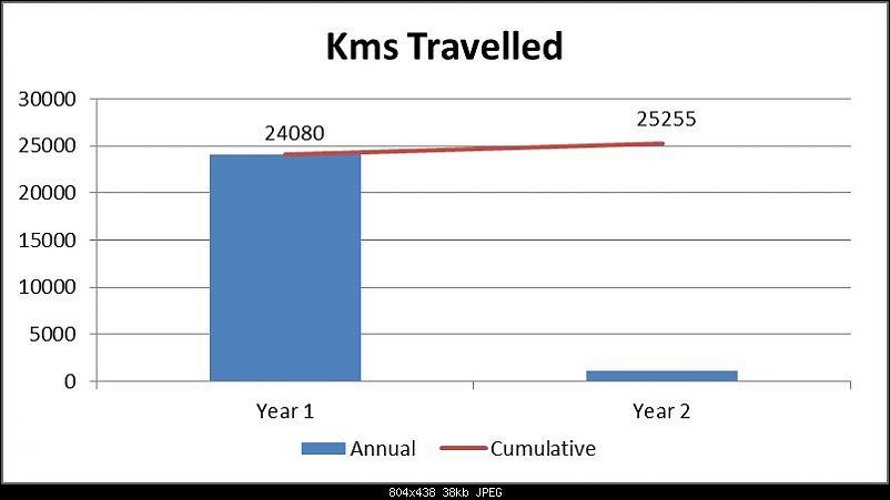 Ownership Review - 2014 Honda City Diesel SV-kms-travelled.jpg