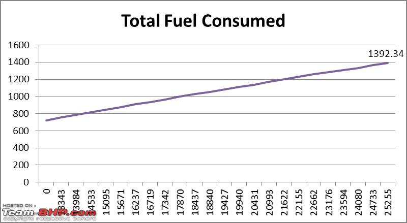 Name:  Total Fuel Consumed.jpg Views: 32278 Size:  58.9 KB
