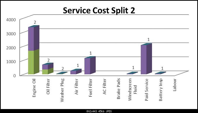 Ownership Review - 2014 Honda City Diesel SV-service-cost-split-2b.jpg