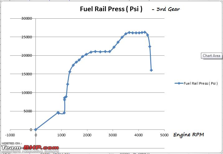Name:  Fuel Rail Pressure  PSI.png