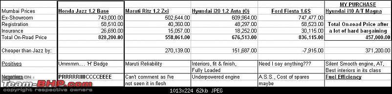 Review: 2nd-gen Honda Jazz-price-comparo.jpg