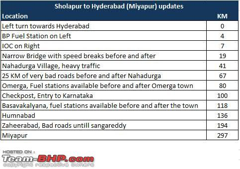 Name:  Sholapur to Hyderabad Route.jpg Views: 3238 Size:  43.9 KB