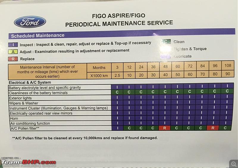 Ford Aspire TDCi : My Blue Bombardier, flying low on tarmac EDIT : 33,000kms COMPLETED-fullsizerender-2.jpg