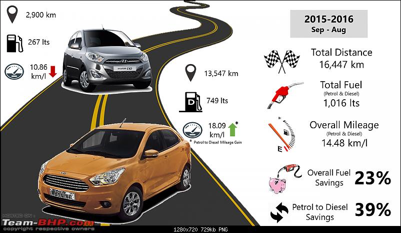 The Blue Oval comes home - Ford Figo Aspire TDCi Titanium-slide2.png