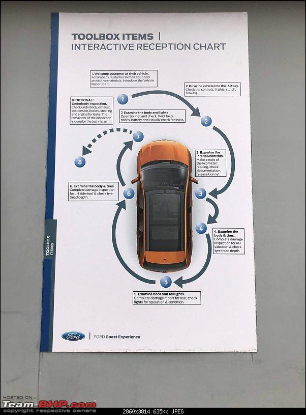 How to choose a Dragon - My Ford EcoSport 1.5L Dragon Petrol-svc_1.jpg