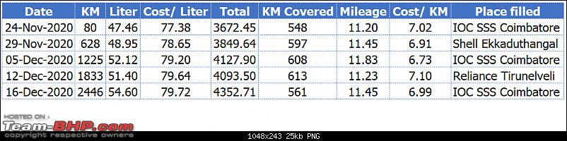 Taste of Freedom - My Mahindra Thar LX Diesel AT Review - 10,000 km mileage update (page 9)-mileage-1.png