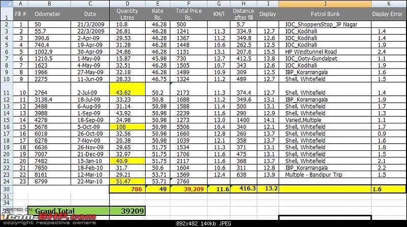 My Bold Beige ANHC S M/T. Update 3rd service, 6000 kms.-fe.jpg