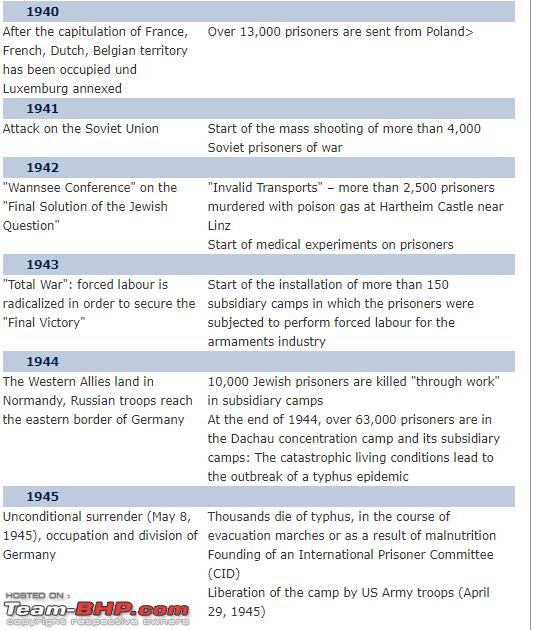 Name:  dachau camp timelines 2.PNG