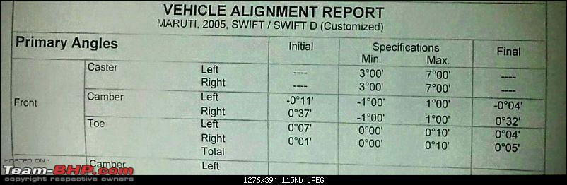 Everything about Wheel Alignment: Post your queries here-2016-04-swift-wheel-alignment.jpg
