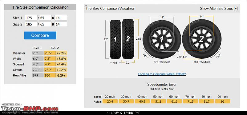 Ford Figo : Tyre & wheel upgrade thread-175vs-185_1.png