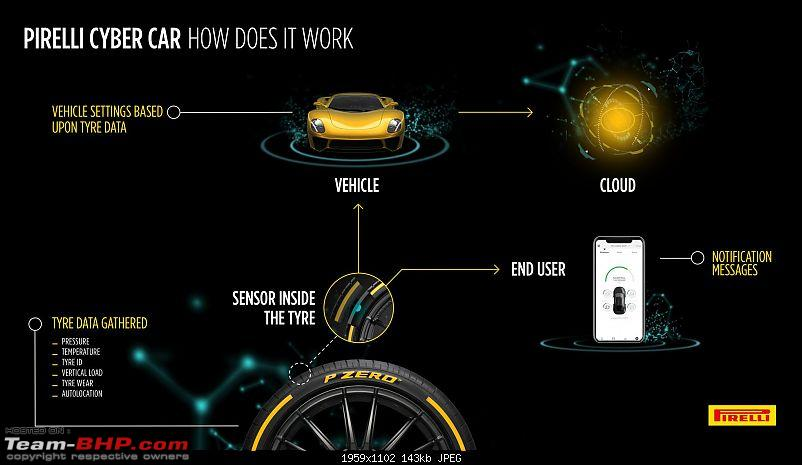Pirelli has invented a tyre that can talk to your car-cyber_car_infographics__high_res.jpg