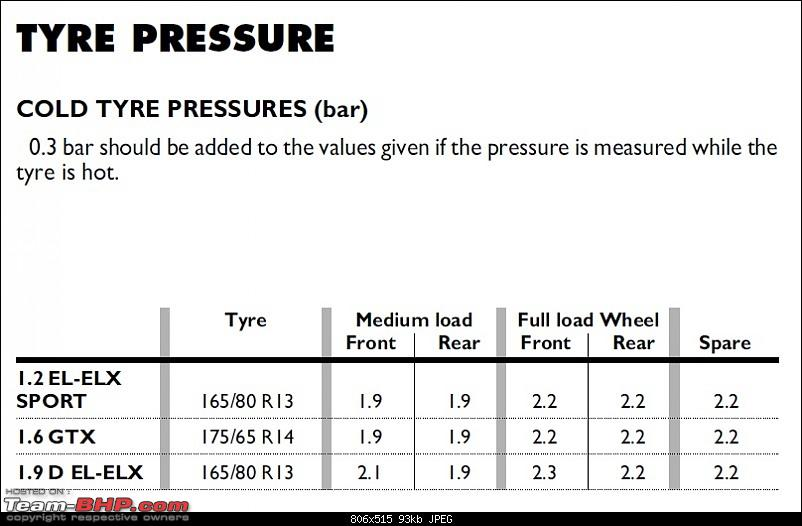 Correct Tyre Pressure For Upsized Tyres-airpressure.jpg