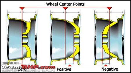 Wheel Offset Calculator >> How Important Is The Offset Et Of A Wheel During Wheel