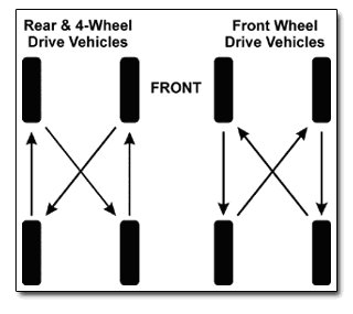 Ford F53 Repair Manual as well Wheels Tires Group 1 Pin 2988410 additionally 42487 likewise Nissan Nv200 Diagram in addition Page 4. on 5 tire rotation diagram