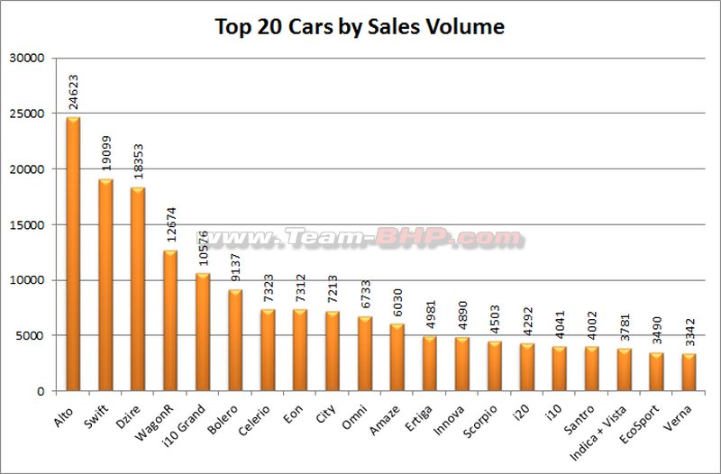 Car Sales Figures February
