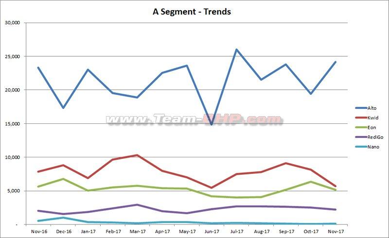 November 2017 Indian Car Sales Figures Analysis Team Bhp