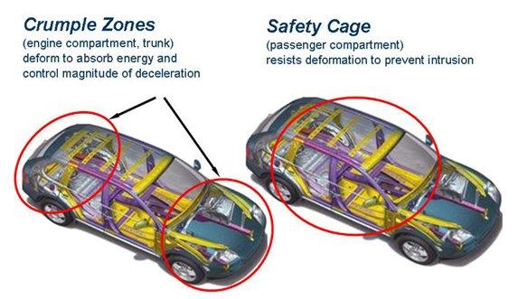 pics accidents in india page 1718 team bhp rh team bhp com Accidents with Crumple Zones crumple zone diagram