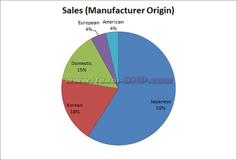 October 2018 Indian Car Sales Figures Analysis Team Bhp
