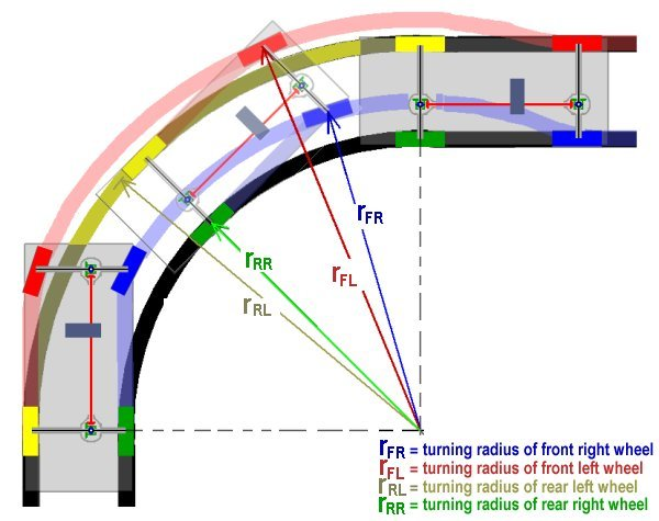 Turning circle diagram car schematic diagrams gypsy 4wd help wanted team bhp aashto turning radius templates turning circle diagram car maxwellsz