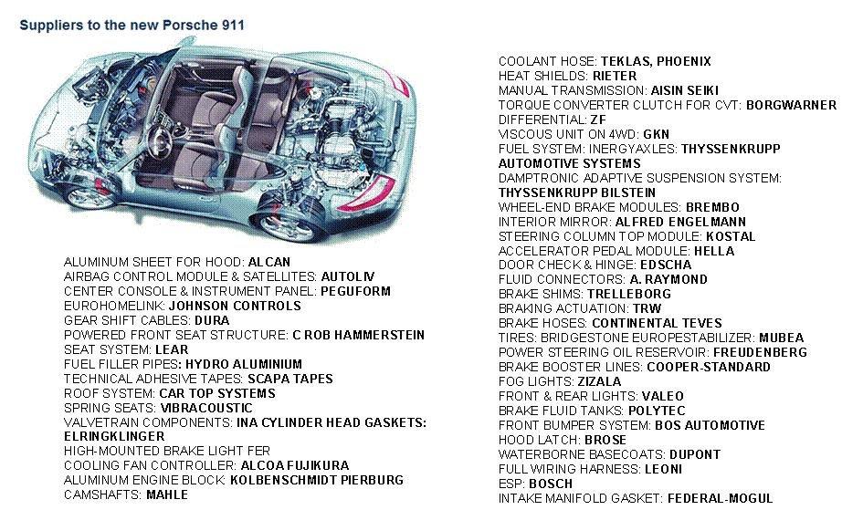 Suppliers of new porsche 911 team bhp