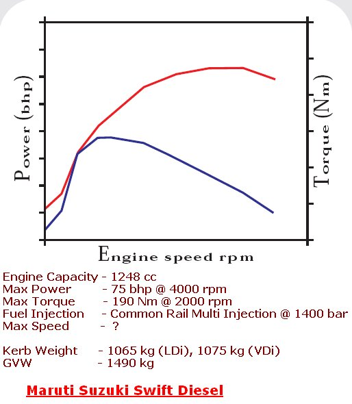 Torque Power Graph Of Indian Cars Starting With Maruti Suzuki. Swift Diesel Graph. Wiring. Diagram Of Engine Power Curve For At Scoala.co