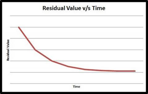 Resale Value - The Silent Killer | Team-BHP